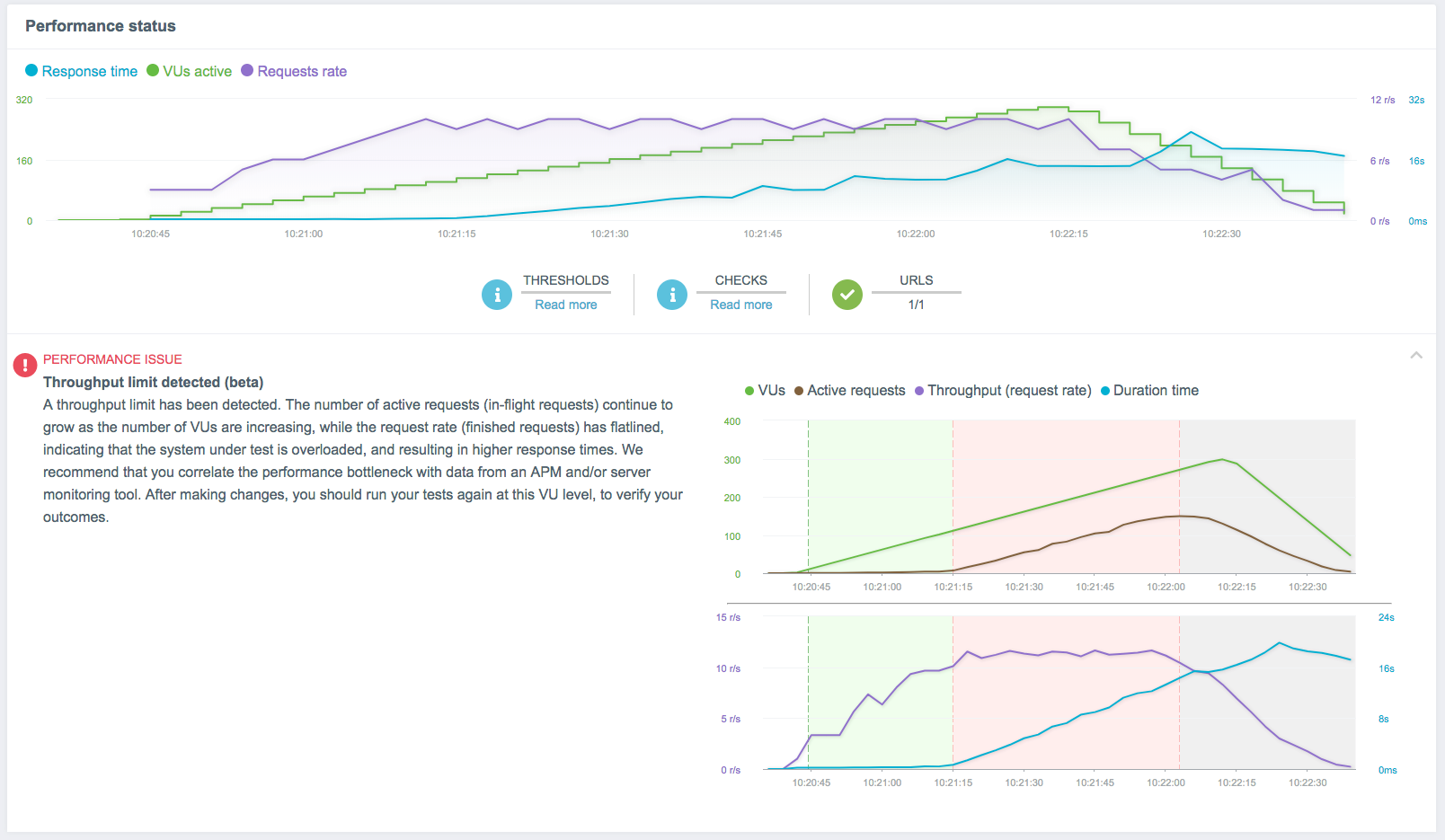 Load Testing Results Analysis - Throughput Limit Alert from Load Impact Insights